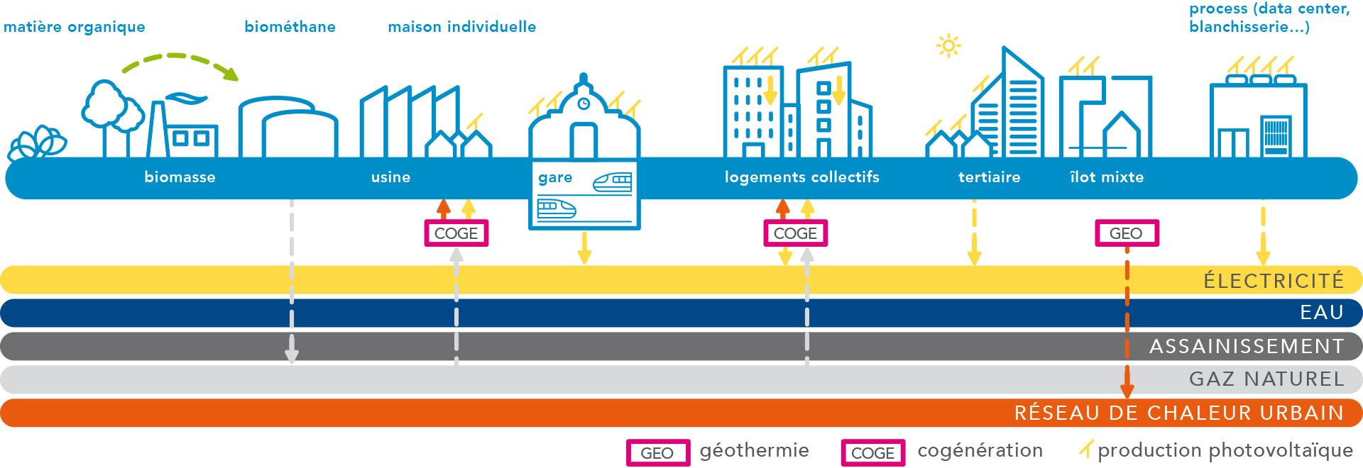 production-energetique-decentralisee